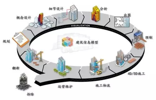BIM应用|CATIA与BIM结合的大跨度桥梁施工管理_6