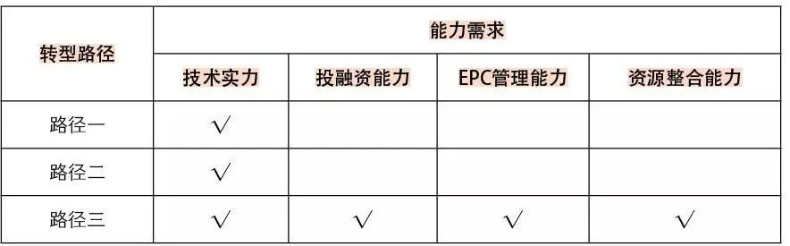 PPP背景下,工程勘察设计企业如何实现业务模式转型?_5