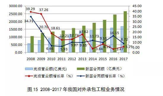 2017年建筑业发展统计分析_14