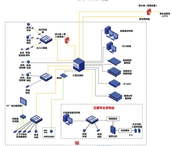32km全地下地铁线工程视频监控系统技术建议方案146页-地铁车站监控系统图
