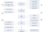 医院项目质量保证体系及创优计划(图文并茂)