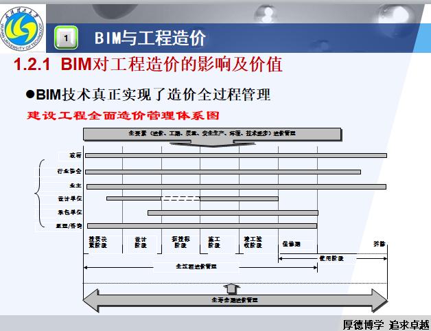 BIM在工程造价的应用及发展_6
