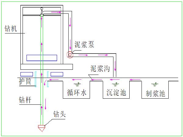 [哈尔滨]桥梁工程技术标(195页)