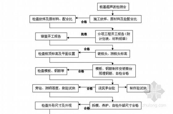变截面箱型桥梁监理细则(附流程图 详细)