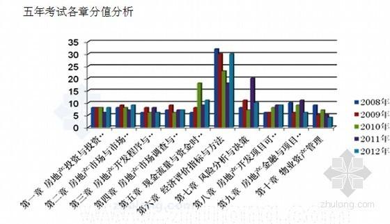 2015年房地产估价师考试重点归纳(含房地产开发经营与管理笔记)