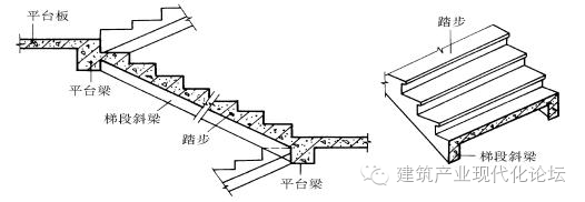 钢筋混凝土楼梯——现浇式、预制装配式及楼梯细部构造!