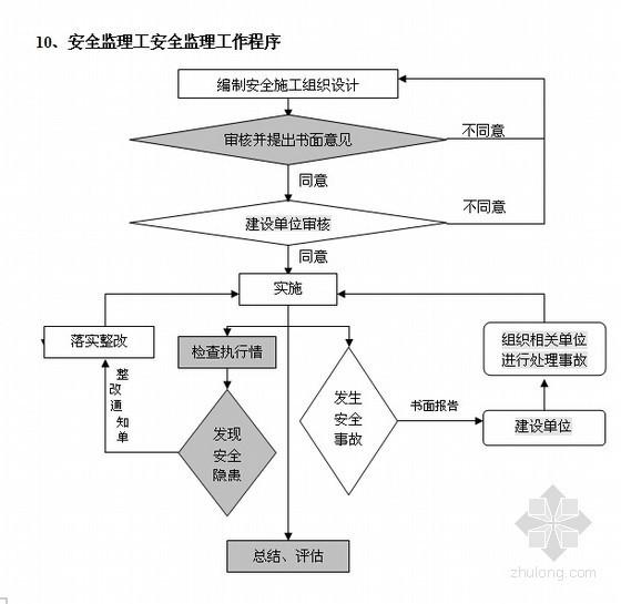 [上海]房建工程基坑围护监理实施细则