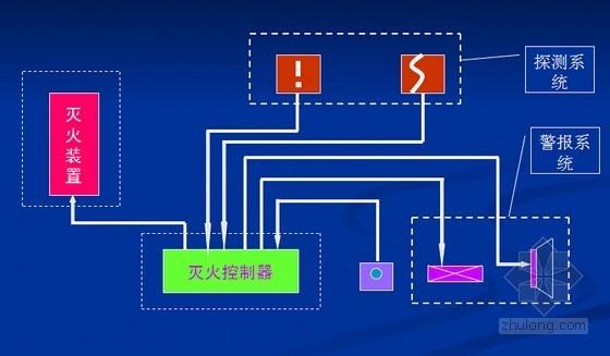 S型热气溶胶灭火系统设计及施工解析(图文并茂)