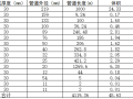 管道保温体积、面积计算表