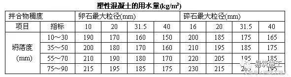 混凝土配合比计算、泵送混凝土现浇施工计算