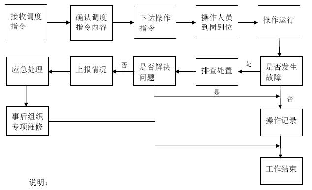 堤防工程标准化管理手册(组织、制度、操作)