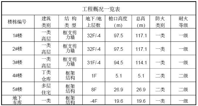 [重庆]住宅楼项目工程监理规划(228页,图文丰富)_2