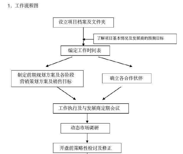 一般策划流程