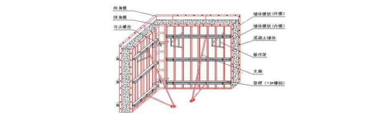 配套动迁安置项目技术标(共100页,附总平面图、临时用地表、总进度计划)