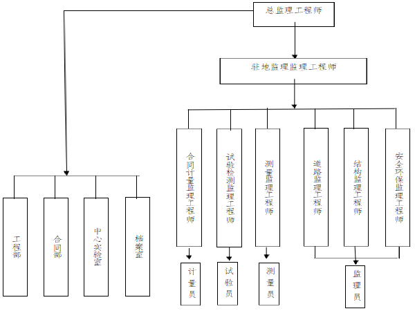 高架快速路网工程标段工程项目监理工作总结
