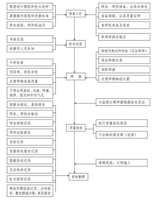 十大工程施工主要工序质量控制图,一次性汇总_3