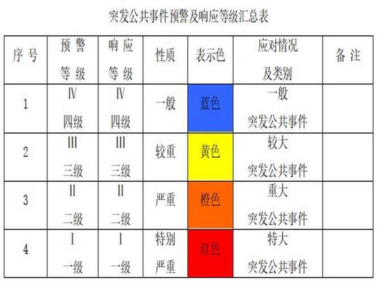 浙江高层大厦项目防台防汛应急方案(19页)