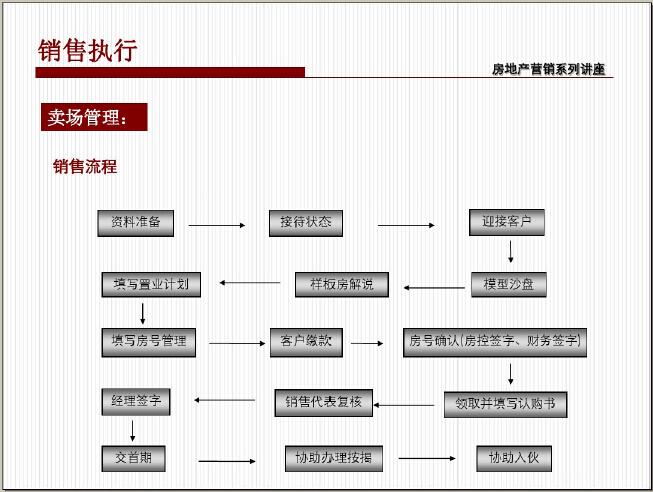 房地产市场定位与营销策划(图文并茂)_2