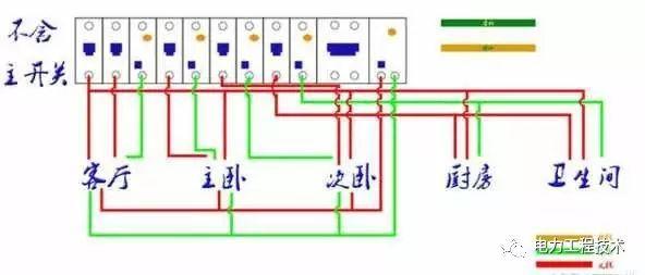 装修中开关、插座的设计方位及数量,如何接线, 如何施工, 看看就