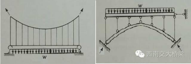 桥梁结构的基本力学特征