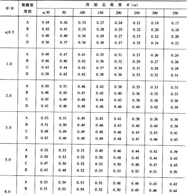 高层建筑结构设计(方鄂华)_7
