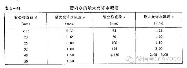 空调系统水力计算详解_7