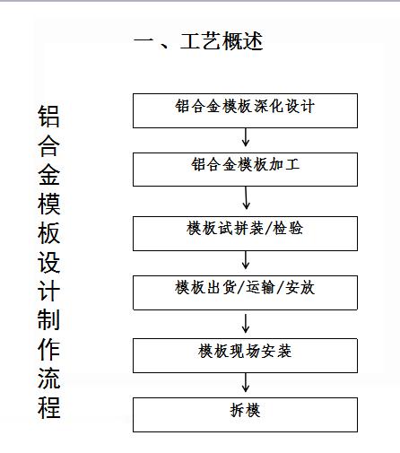 [中建四局]铝合金模板优化及施工技术(共44页)