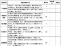 工程项目管理人员考核标准