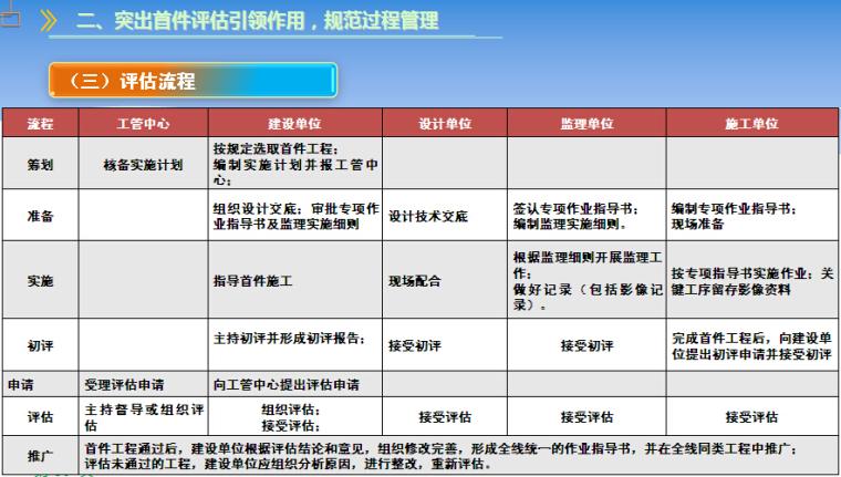 铁路工程建设标准化管理PPT讲义(图文并茂)_4