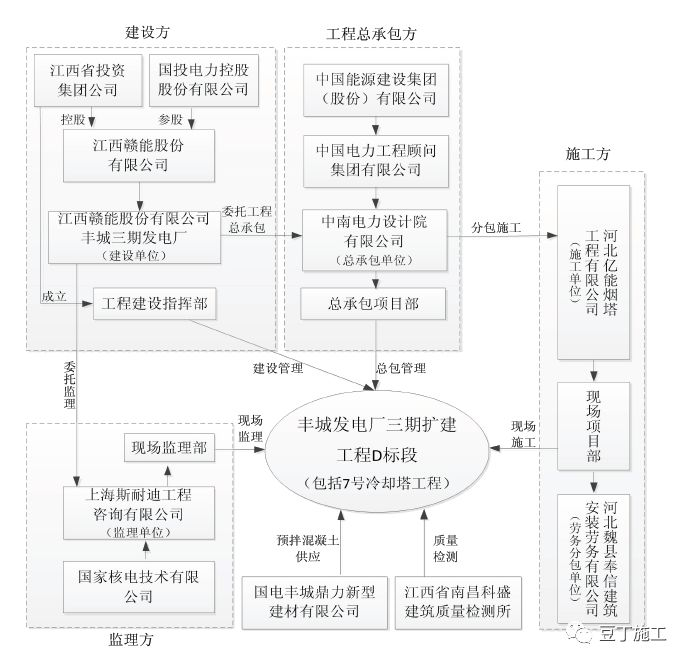 江西丰城73死施工平台坍塌特别重大事故总承包单位最终处罚公告_4