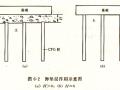 地基处理——CFG桩施工工艺