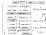 水务工程项目建设立项报建流程图