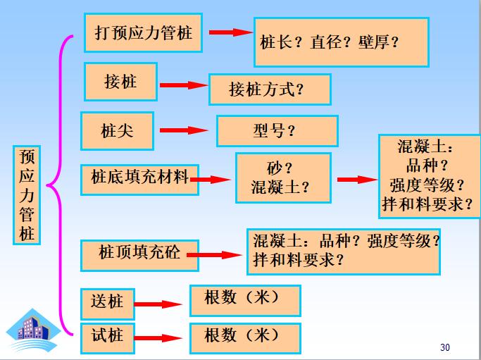 桩与地基基础工程量计算课件_7
