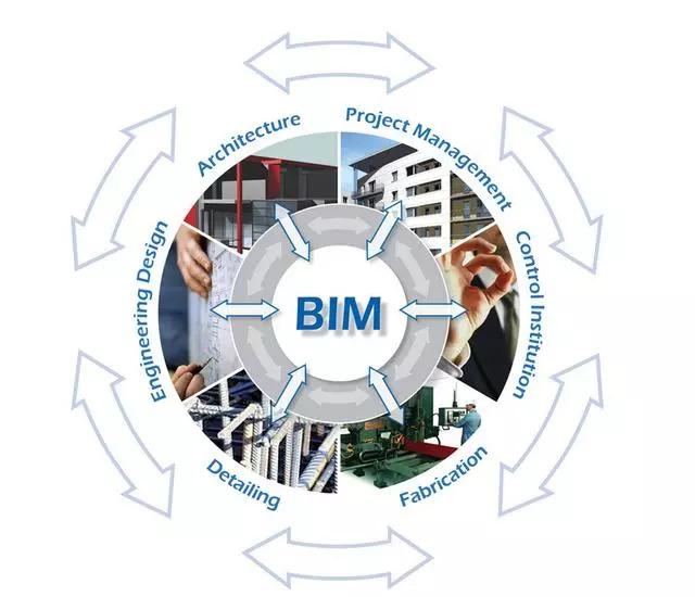 BIM的出现将引发工程建设领域的二次革命