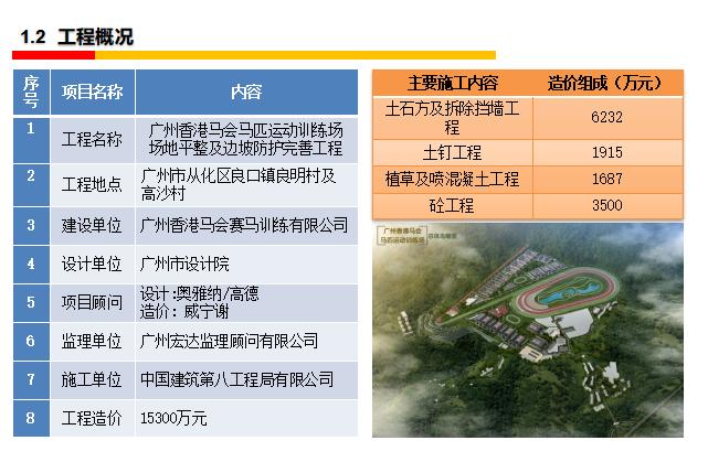 中建八局广州香港马会项目管理成果汇报