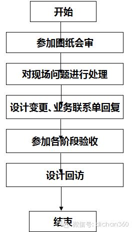 房地产设计管理全过程流程(从前期策划到施工,非常全)_33