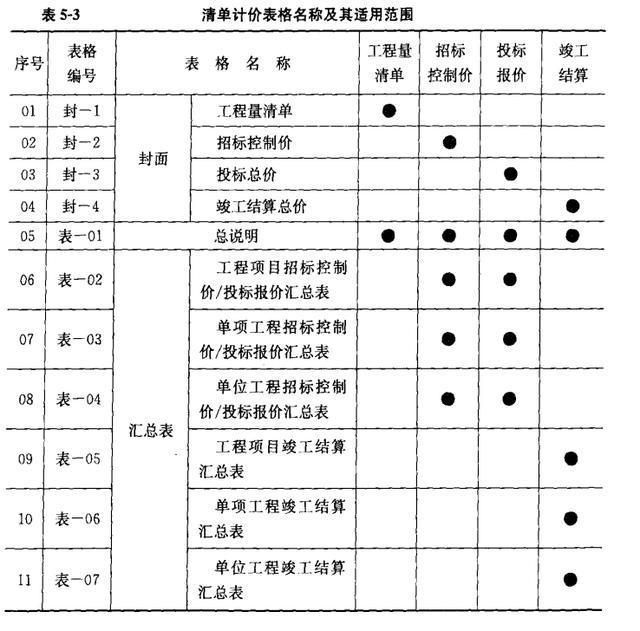 市政工程工程量清单计价——常用表格(全)