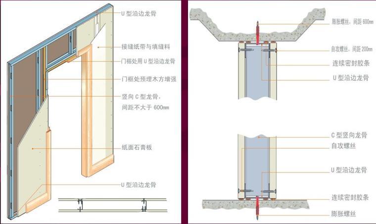 建筑工程室内装修工程施工工艺流程培训PPT(111页,图文并茂)_5