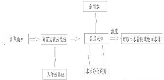景观雨水收集利用系统组成和原理介绍
