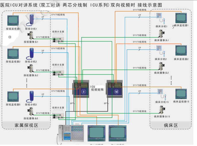智慧三甲医院弱电系统设计方案(完整版)