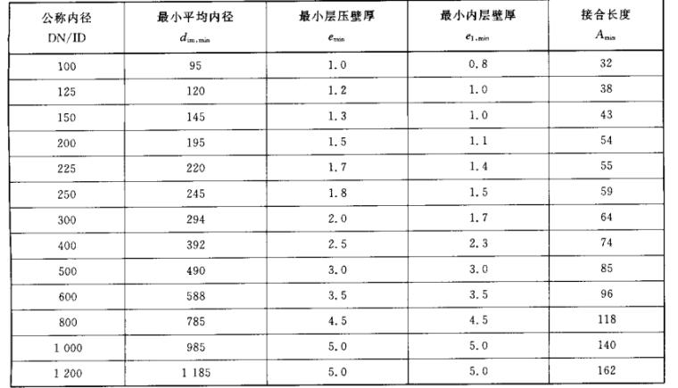 PE检查标准规范_4