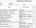 工程项目质量管理效果评价表