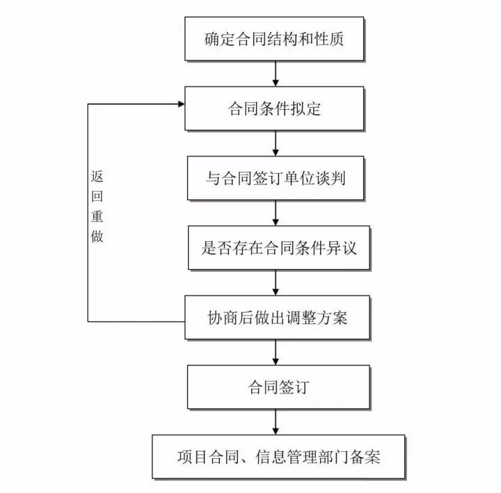 工程建设项目全套流程!_8
