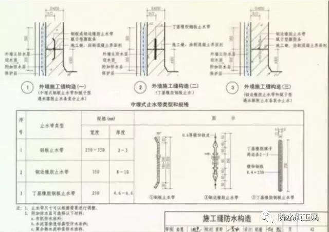 预铺型防水卷材在地下工程的分析_12