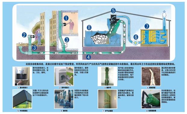 封闭式垃圾自动收集系统施工工法