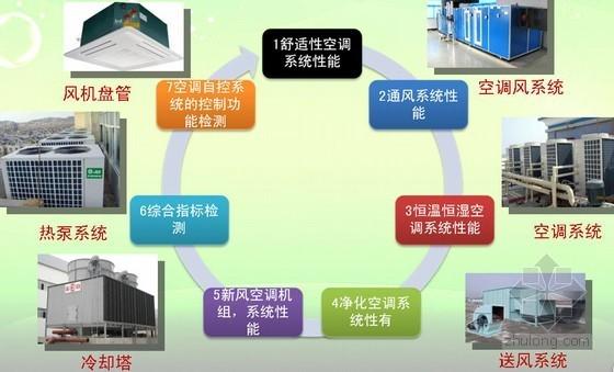 《通风与空调系统性能检测规范》重点条文讲解及检测注意事项PPT