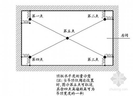 住宅工程实测实量监理实施细则(主体、装修)