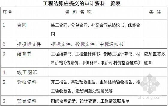 2014版某集团建设工程项目竣工结算管理办法(含附表)