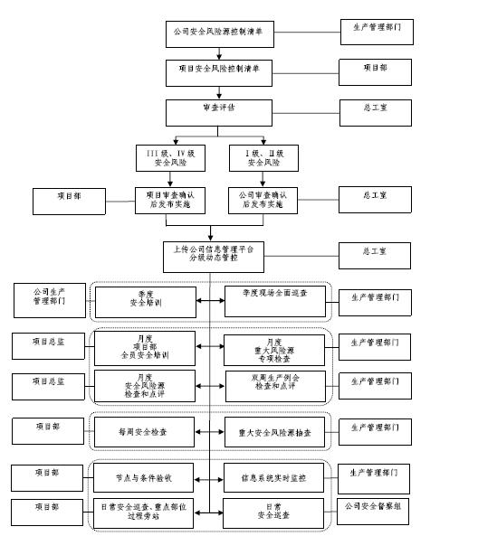 [广东]轨道交通监理公司安全管理红头文件(8份)