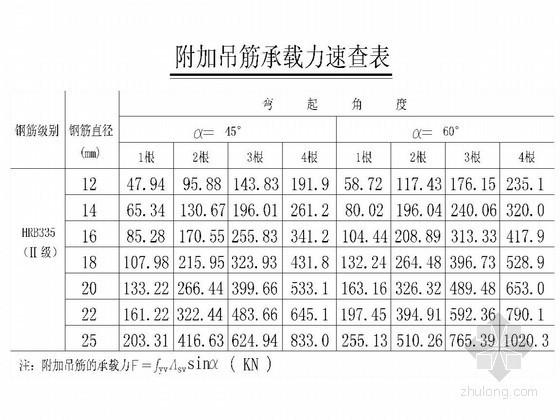 配筋常用表(CAD格式)